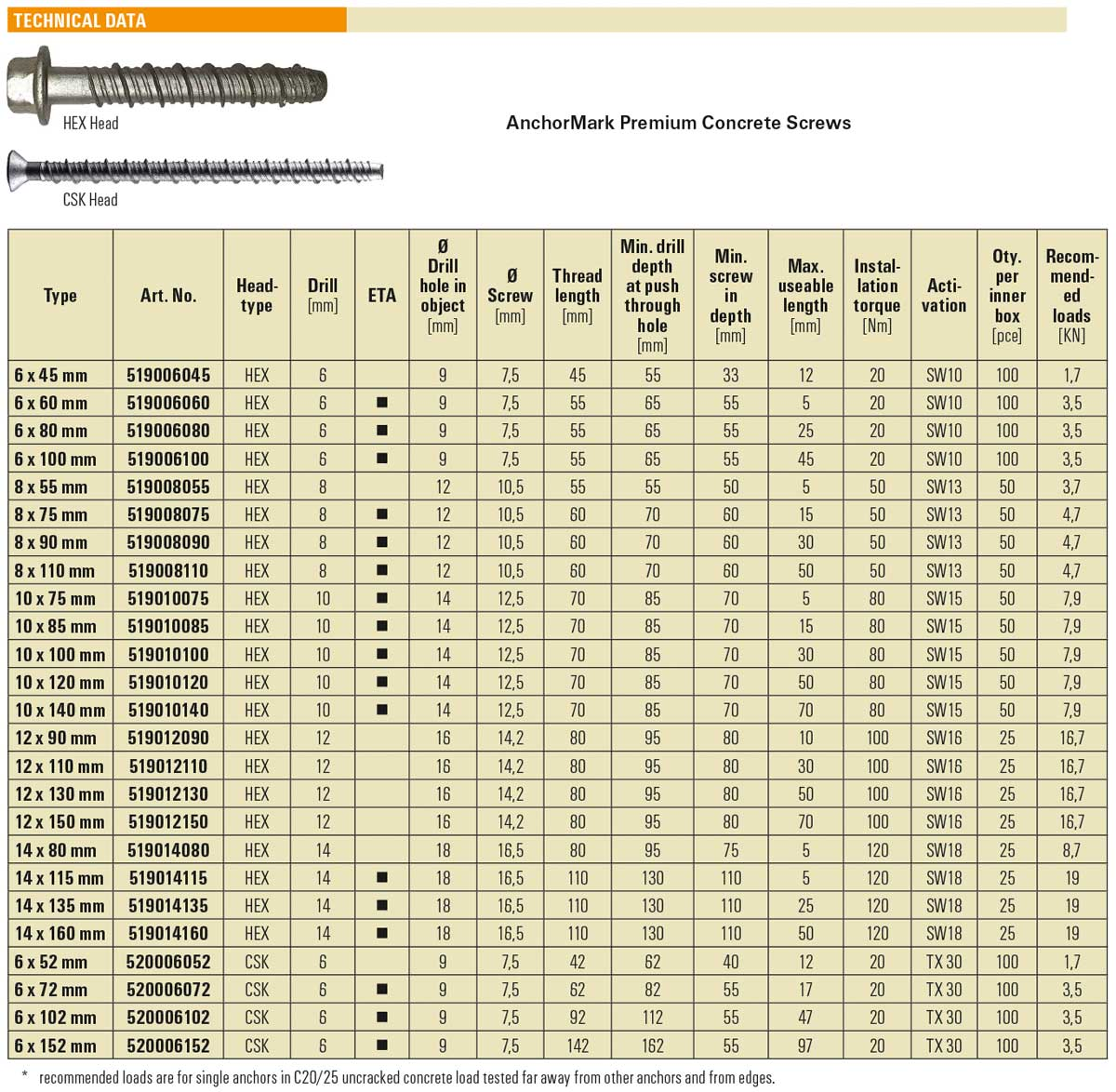 Premium Concrete Screws with Rusper® Coating from Anchormark